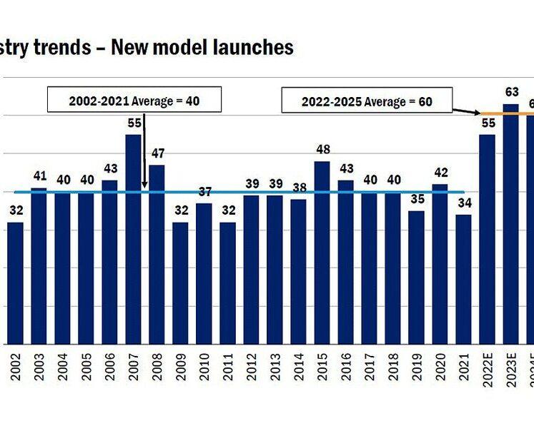 تعمل شركات صناعة السيارات على زيادة خط أنابيبها من الموديلات الجديدة